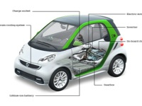 Photo 5 Essai Smart Fortwo Electric Drive Cabrio 2014